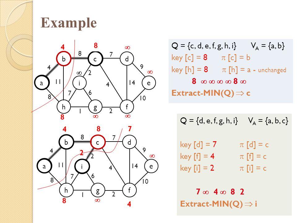 Example Q = {c, d, e, f, g, h, i} VA = {a, b} key [c] = 8  [c] = b
